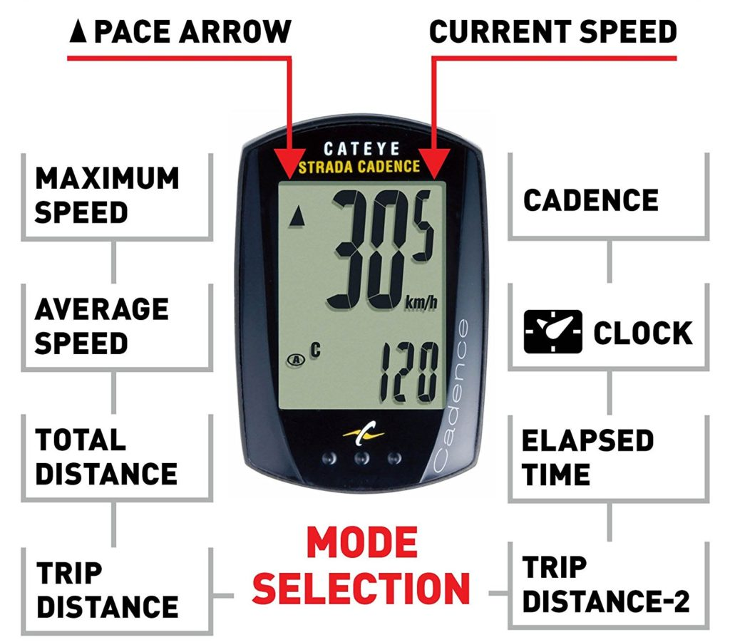 CatEye Strada Cadence Bicycle Computer Review
